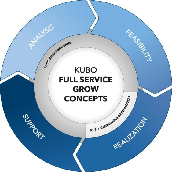 Full Service Grow concepts | KUBO projets clé en main
