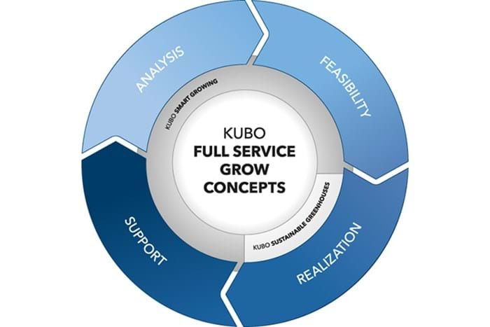 KUBO Full Service Grow concepts
